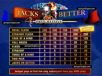 Play 10-Line Jacks or Better Video Poker Online